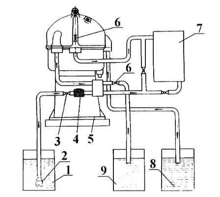 Схема работы сепаратора СЦ-1,5